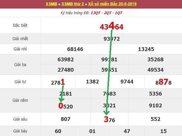 Phân tích, thống kê kết quả XSMB thứ 3 ngày 21/5/2019