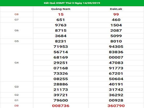 Phân tích nhận định KQXSMT ngày 28/06 chính xác tuyệt đối