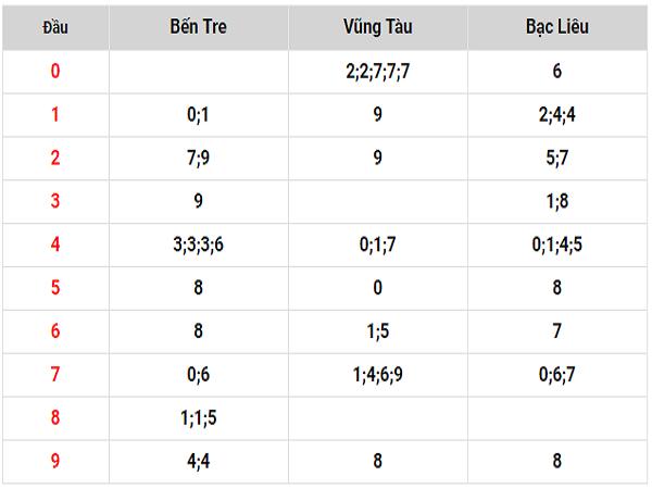 Soi cầu kết quả xổ số tỉnh bạc liêu ngày 23/07 tỷ lệ trúng cao
