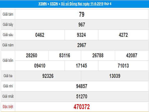 Phân tích dự đoán KQXSDN ngày 18/09 từ các cao thủ