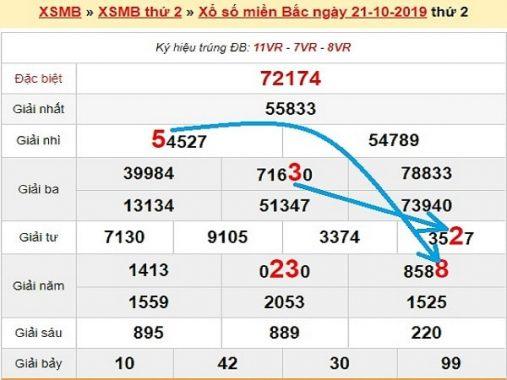 Dự đoán xổ số và chốt kqxsmb thứ 3 ngày 22/10/2019