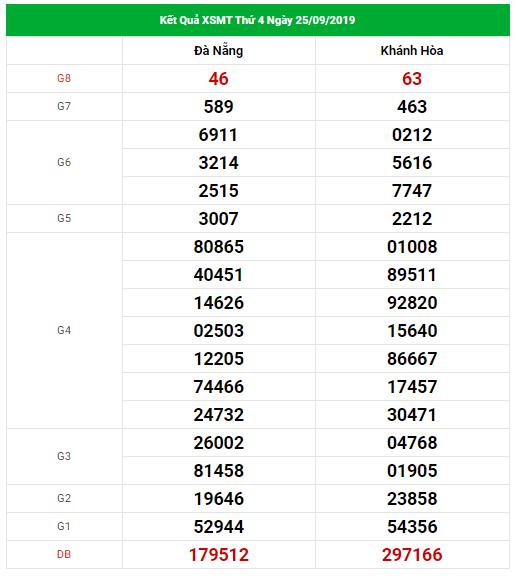 Dự đoán xổ số miền Trung Vip ngày 02/10/2019