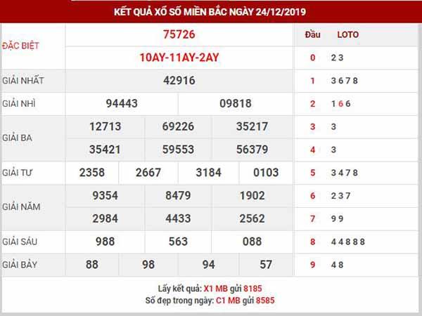 Dự đoán XSMB ngày 25/12/2019