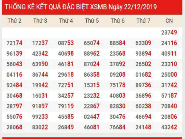 dự đoán XSMB 24/12