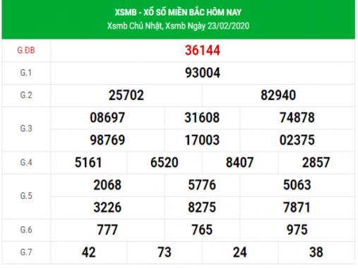 Dự đoán chốt số kết quả XSMB hôm nay ngày 24/2/2020