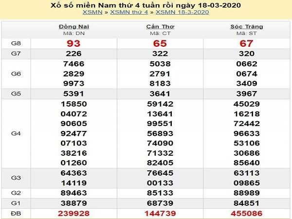 soi-cau-xsmn-19-3-2020-ket-qua-xsmn-hom-nay-min
