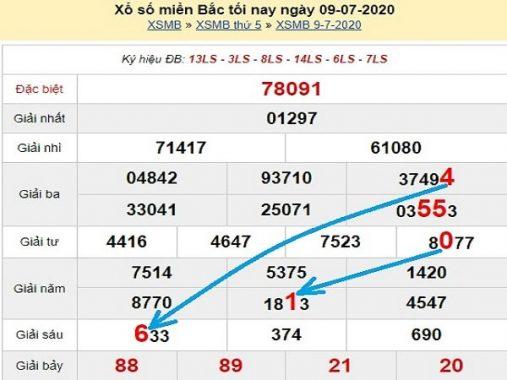Dự đoán xổ số miền bắc 10/7/2020 thứ 6 hôm nay cực chuẩn