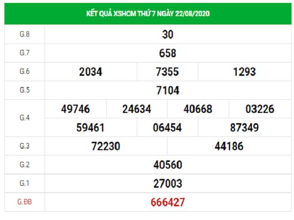 Tổng hợp chốt dự đoán KQXSHCM- xổ số hồ chí minh ngày 24/08 tỷ lệ trúng cao