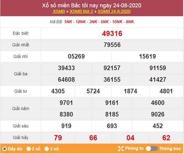 Dự đoán XSMB ngày 25/8/2020 chốt KQXS miền Bắc thứ 3