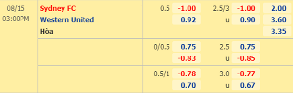 Tỷ lệ kèo giữa Sydney FC vs Western United