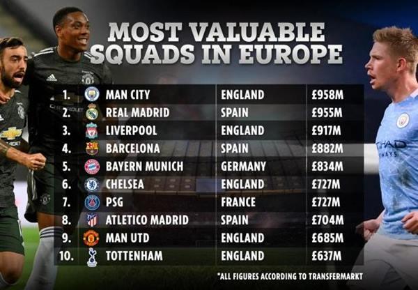 Tin quốc tế 22/8: Man City sở hữu đội hình gần 1 tỷ bảng Anh