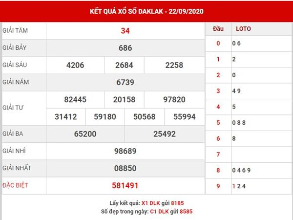 Dự đoán KQXS Daklak thứ 3 ngày 29-9-2020