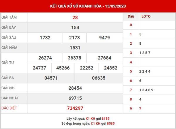 Dự đoán xổ số Khánh Hòa thứ 4 ngày 16-9-2020