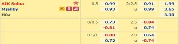 Tỷ lệ bóng đá giữa AIK Solna vs Mjallby