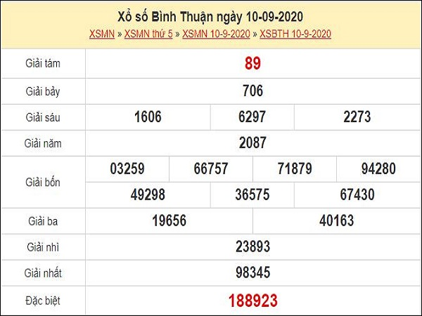 Dự đoán xổ số Bình Thuận 17-09-2020