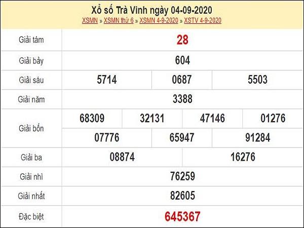 Dự đoán xổ số Trà Vinh 11-09-2020