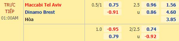 Tỷ lệ kèo giữa Maccabi Tel Aviv vs Dinamo Brest