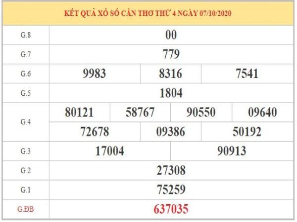 Dự đoán XSCT ngày 14/10/2020 dựa vào phân tích KQXSCT thứ 4 tuần trước