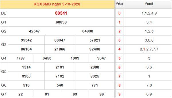 Dự đoán XSMB ngày 10/10/2020 chốt lô miền Bắc chính xác nhất