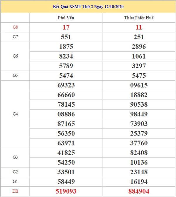 Dự đoán XSMT 19/10/2020 chốt lô VIP miền Trung thứ 2