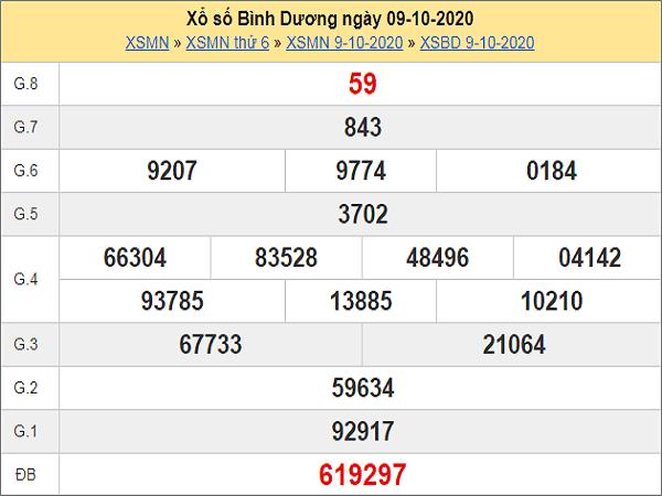 Tổng hợp dự đoán KQXSBD ngày 16/10/2020 - xổ số bình dương