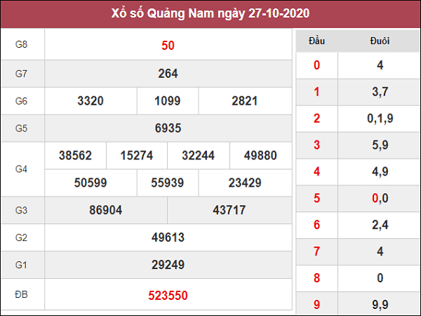Dự đoán KQXSQN ngày 03/11/2020- xổ số quảng nam thứ 3
