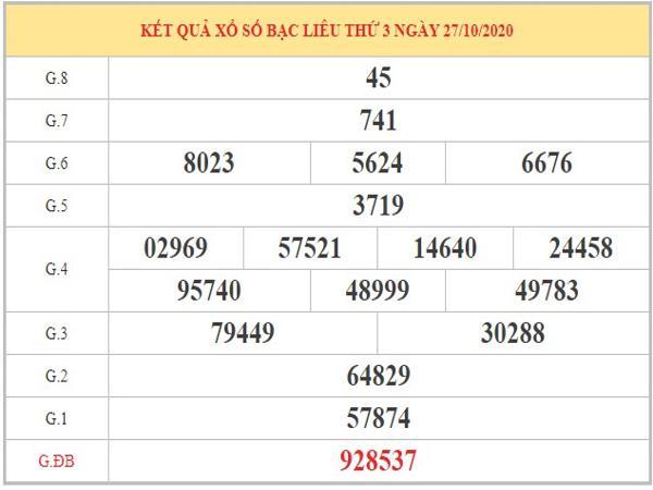 Dự đoán XSBL ngày 03/11/2020 dựa trên kết quả xổ số kỳ trước