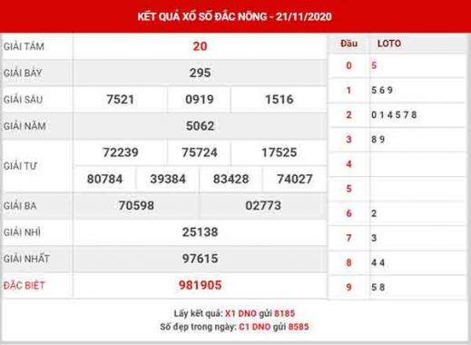 Dự đoán XSDNO ngày 28/11/2020 – Dự đoán xổ số Đắk Nông thứ 7