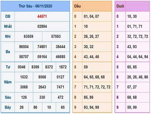 Dự đoán KQXSMB ngày 07/11/2020- xổ số miền bắc hôm nay