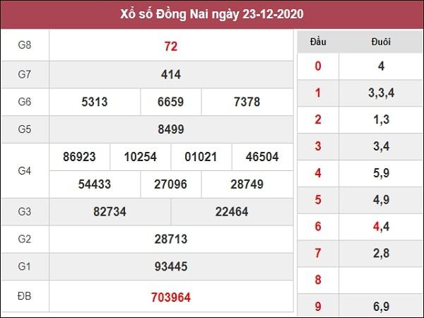 Dự đoán XSDN 30/12/2020