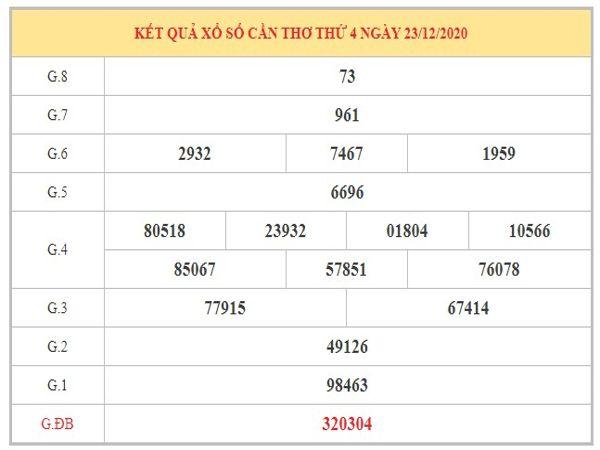 Dự đoán XSCT ngày 30/12/2020 dựa trên kết quả kì trước