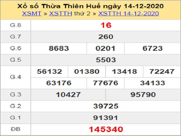 Dự đoán XSTTH ngày 21/12//2020- xổ số thừa thiên huế