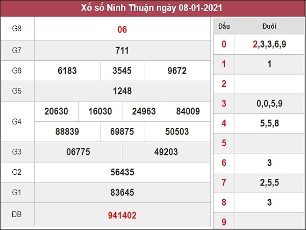 Dự đoán xổ số Ninh Thuận 15/1/2021