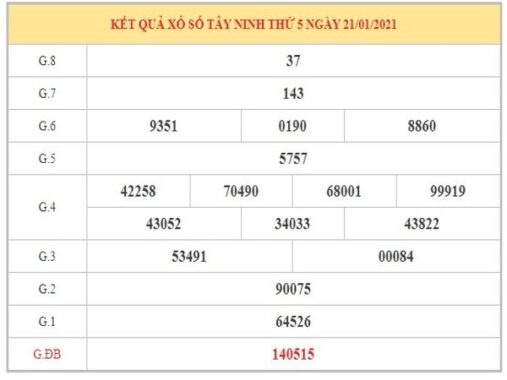Dự đoán XSTN ngày 28/1/2021 chốt lô số đẹp Tây Ninh thứ 5 hôm nay