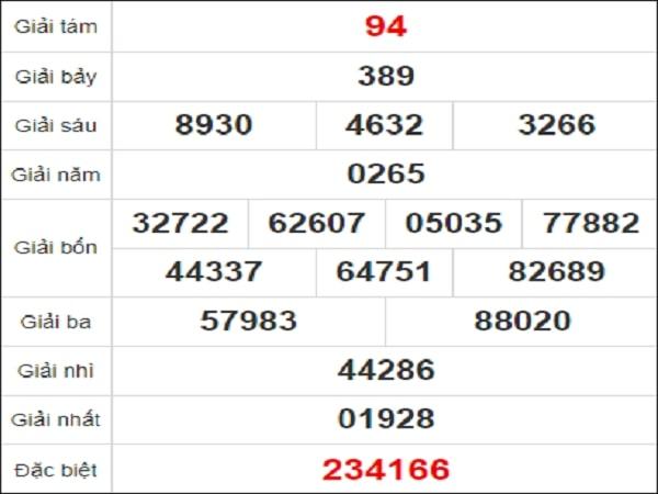 Quay thử kết quả xổ số tỉnh Ninh Thuận ngày 15/1/2021 thứ 6