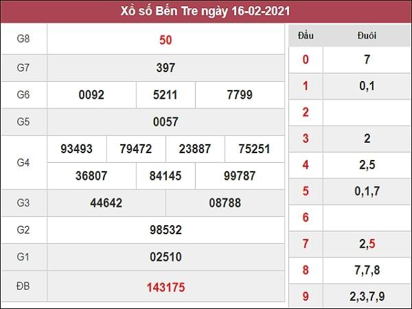 Dự đoán XSBTR 23/02/2021
