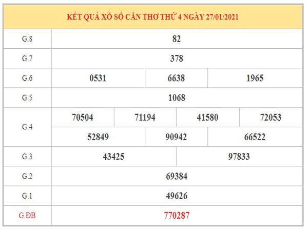 Dự đoán XSCT ngày 3/2/2021 dựa trên kết quả kì trước