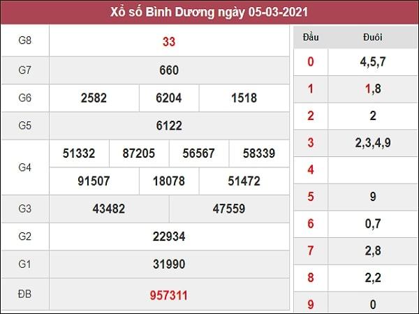 Dự đoán XSBD 12/03/2021
