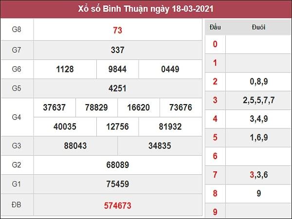 Dự đoán XSBTH 25/03/2021