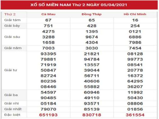 Dự đoán kết quả XSMN 12/4/2021 hôm nay thứ 2