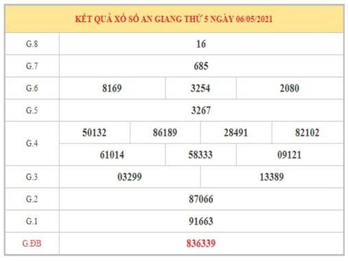 Dự đoán XSAG ngày 13/5/2021 chốt lô số đẹp đài An Giang thứ 5 hôm nay