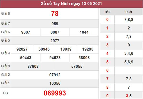 Dự đoán XSTN 20/5/2021 chốt lô Tây Ninh siêu chuẩn