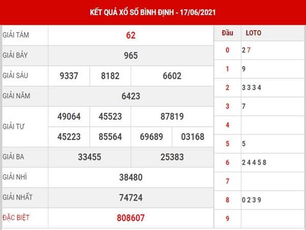 Dự đoán KQXS Bình Định thứ 5 ngày 24/6/2021