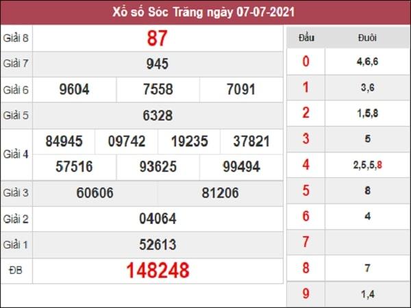 Dự đoán XSST 14-07-2021