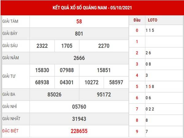 Dự đoán kết quả XS Quảng Nam 12/10/2021 thứ 3 hôm nay